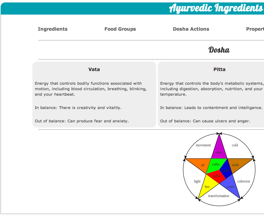ayurveda app